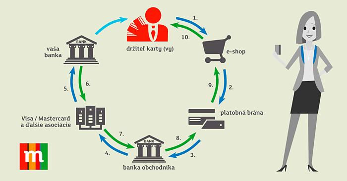 MBank ako prv stopne vbery z predraench bankomatov