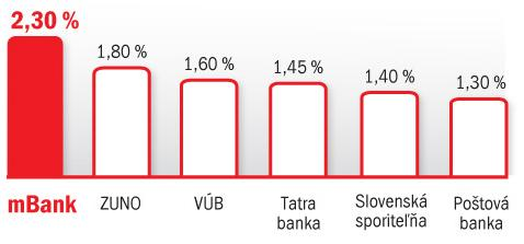 porovnanie termínovaných vkladov na 3 mesiace