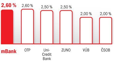 porovnanie termínovaných vkladov na 6 mesiacov